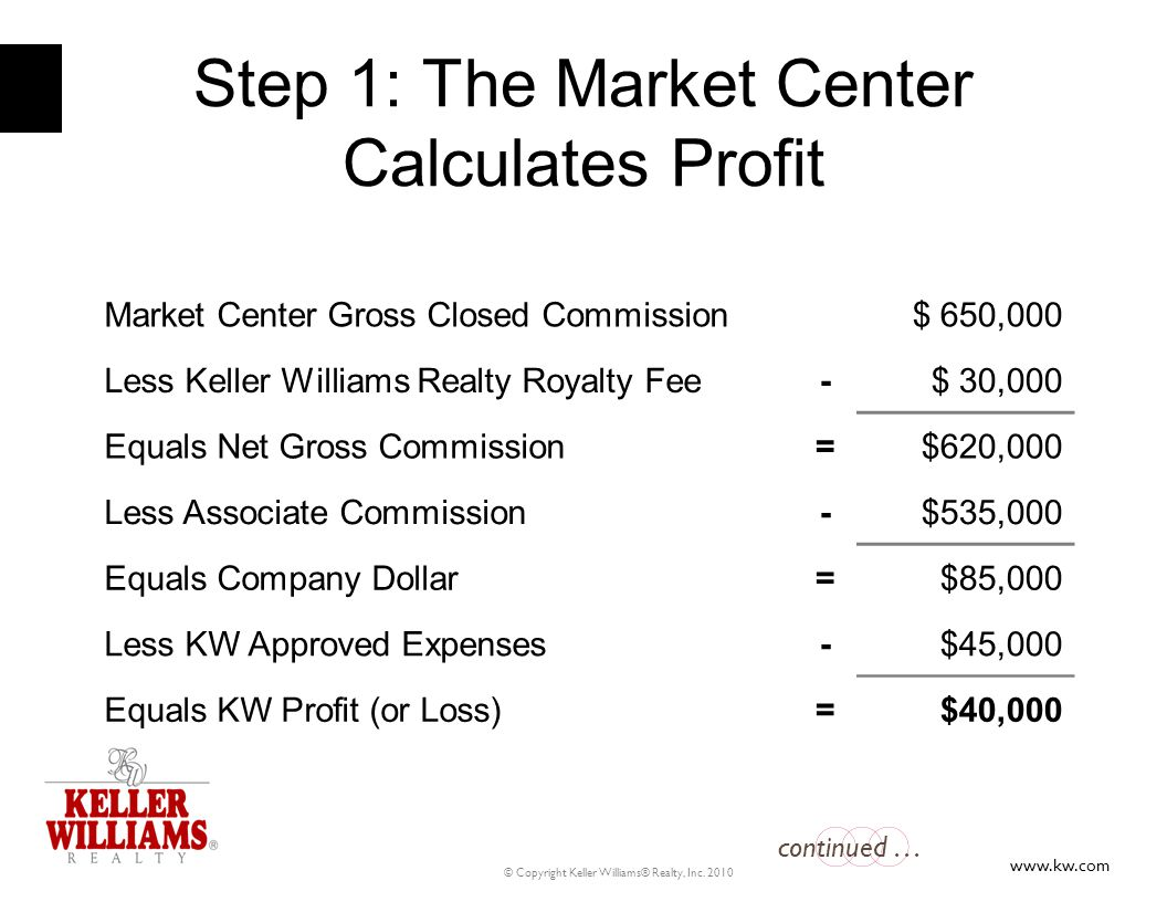 Step 1: The Market Center Calculates Profit
