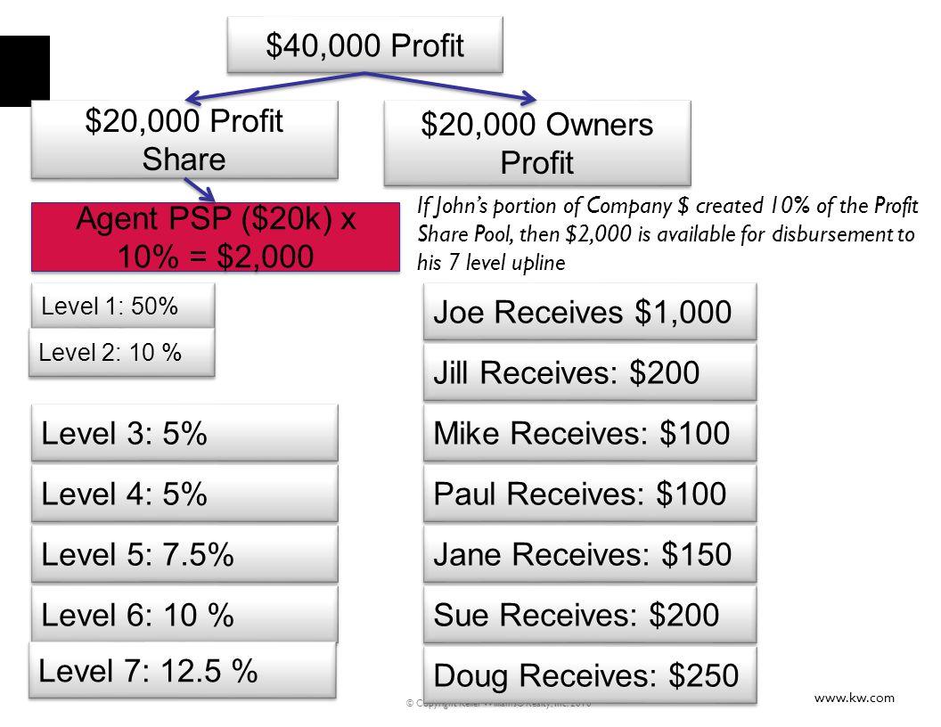 $40,000 Profit $20,000 Profit Share $20,000 Owners Profit