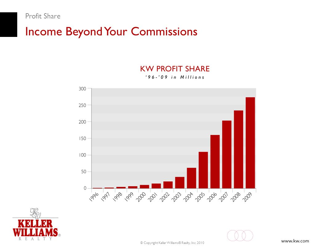 Income Beyond Your Commissions