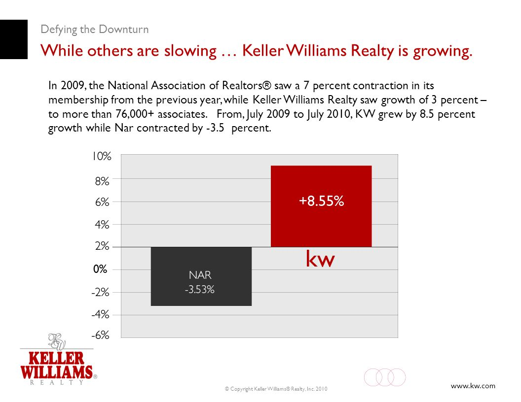 While others are slowing … Keller Williams Realty is growing.
