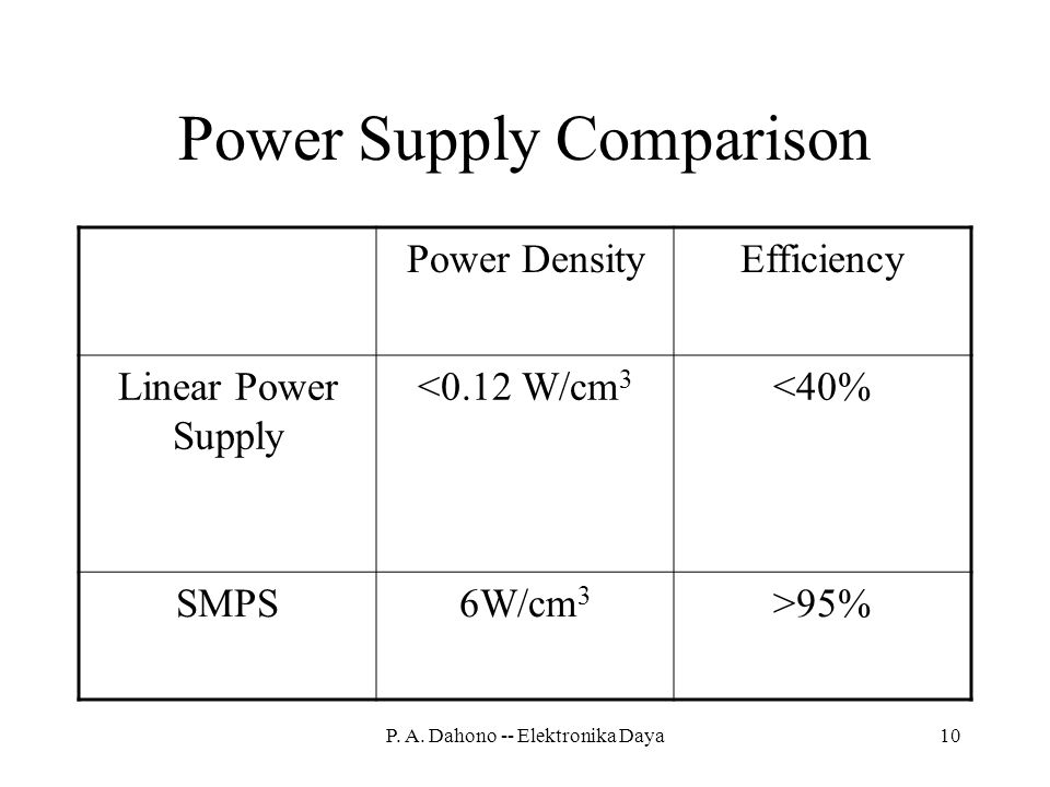 Power Supply Comparison