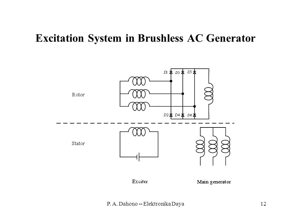Excitation System in Brushless AC Generator