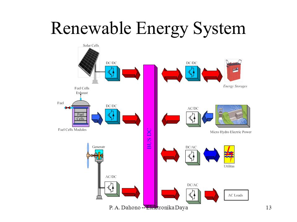 Renewable Energy System
