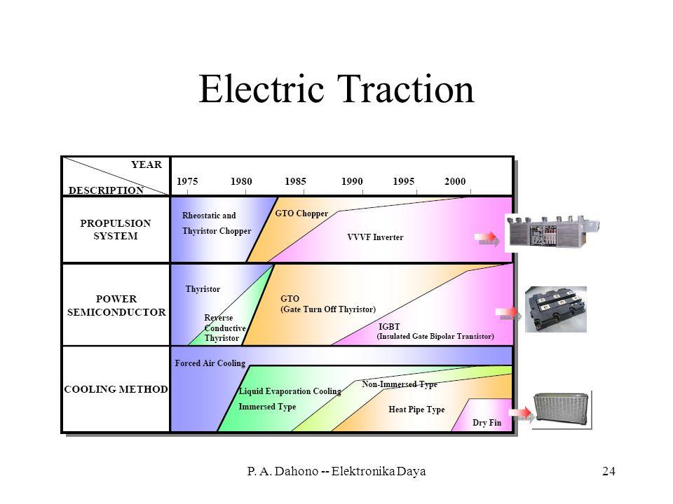 P. A. Dahono -- Elektronika Daya