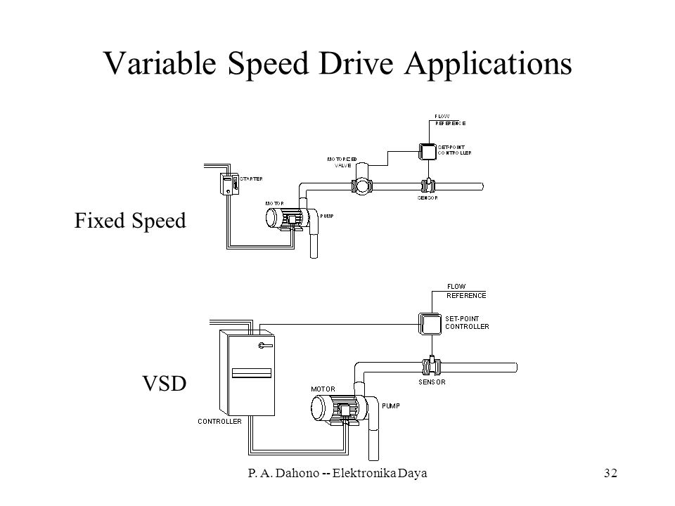 Variable Speed Drive Applications