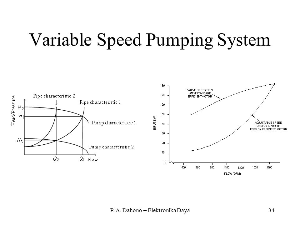 Variable Speed Pumping System