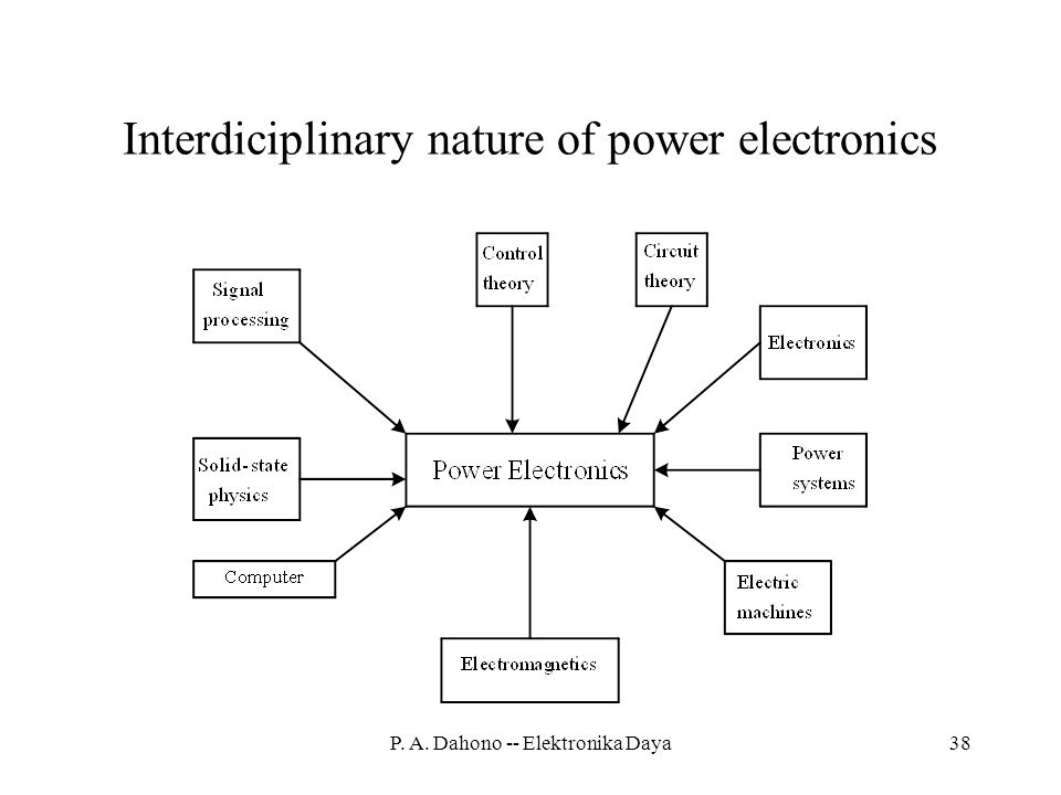 Interdiciplinary nature of power electronics
