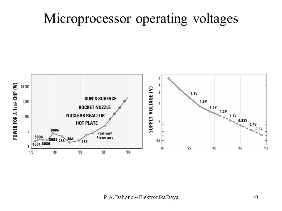 Microprocessor operating voltages