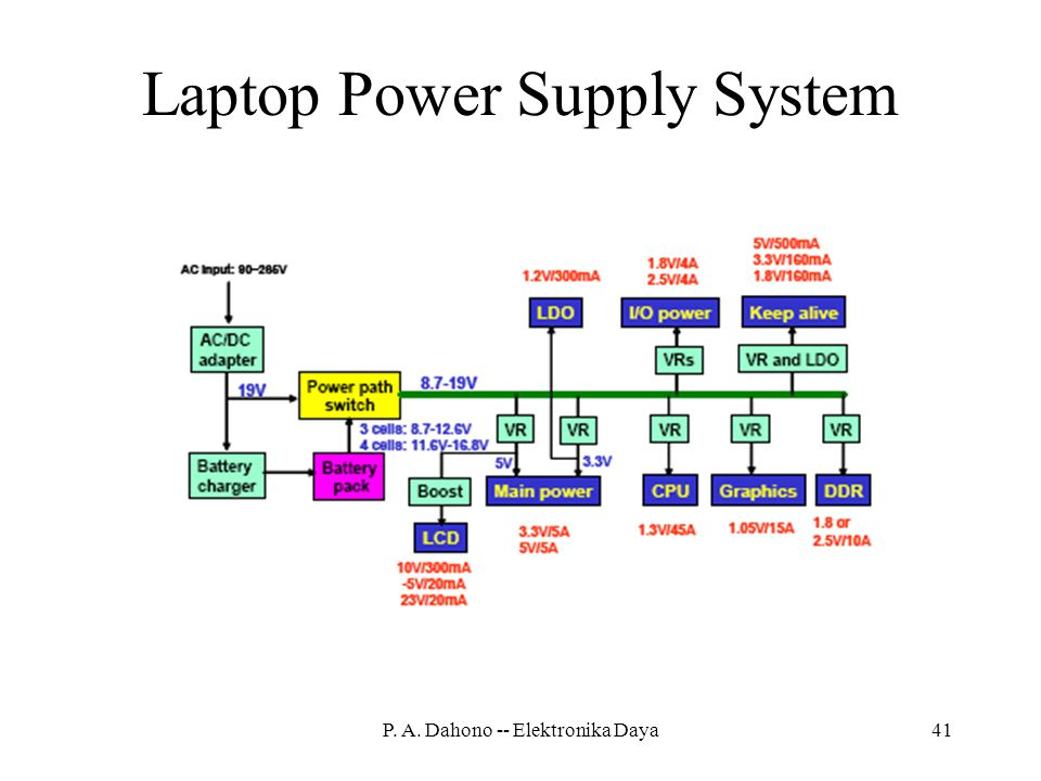 Laptop Power Supply System