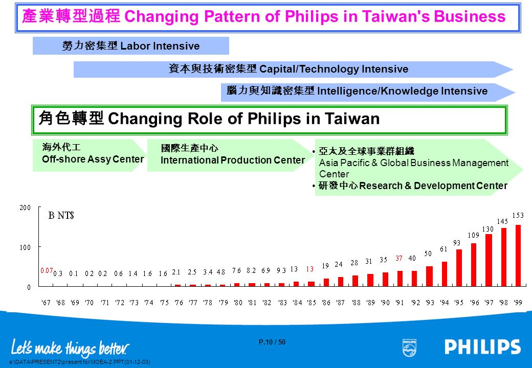 資本與技術密集型 Capital/Technology Intensive