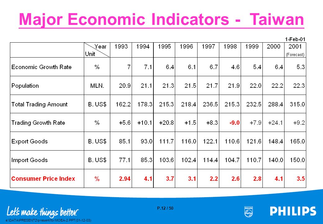 Major Economic Indicators - Taiwan