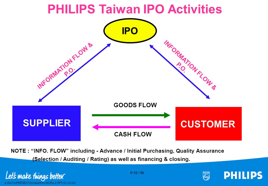 PHILIPS Taiwan IPO Activities