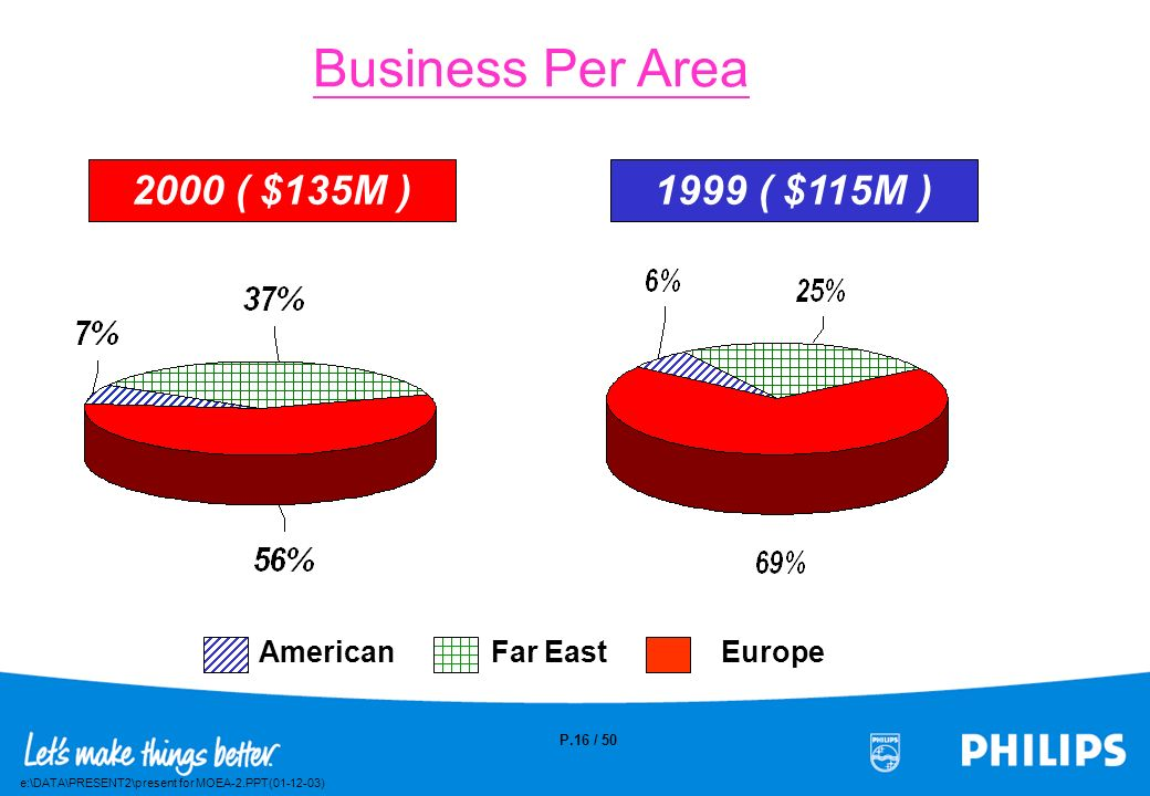 Business Per Area 2000 ( $135M ) 1999 ( $115M )