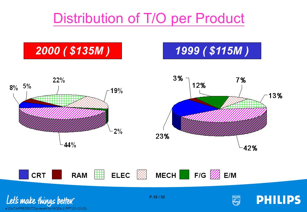 Distribution of T/O per Product