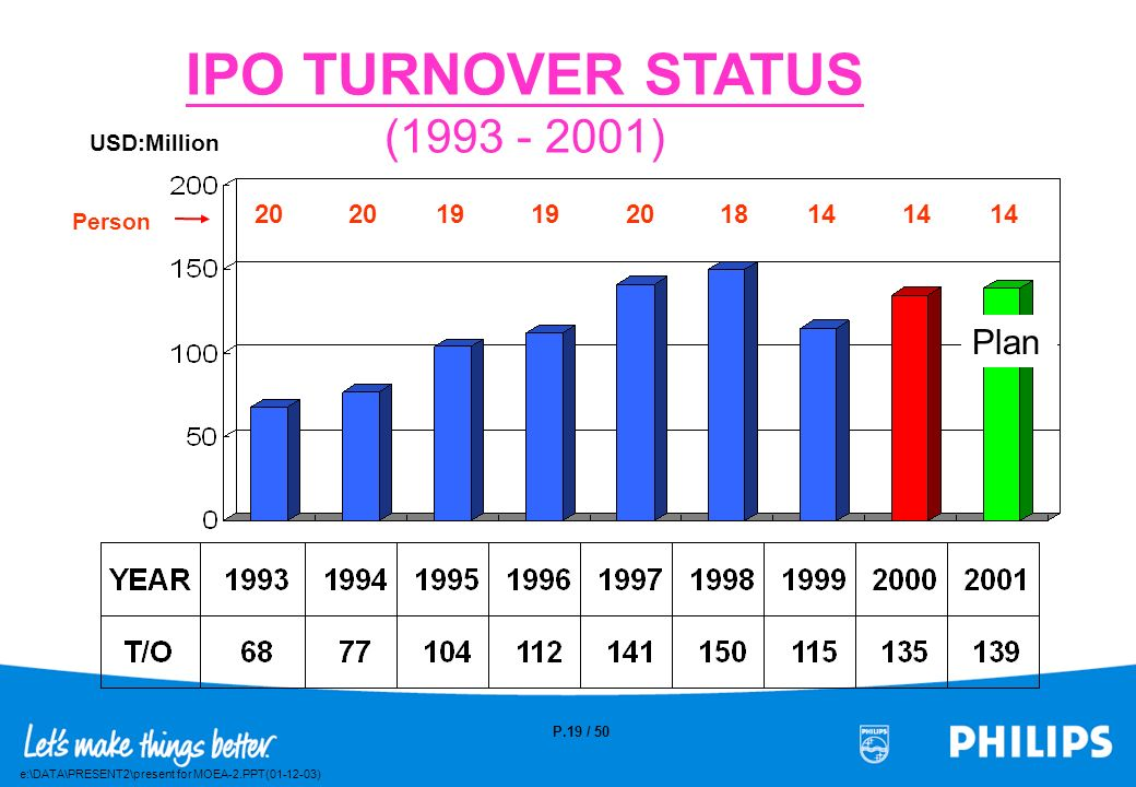 IPO TURNOVER STATUS (1993 - 2001)