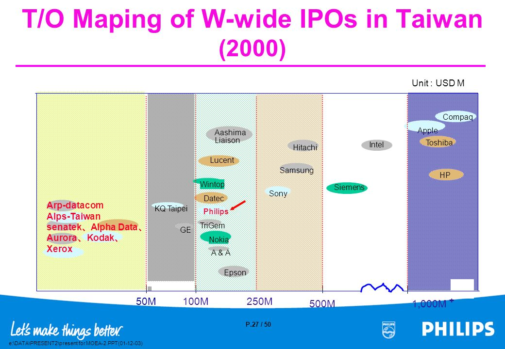 T/O Maping of W-wide IPOs in Taiwan (2000)