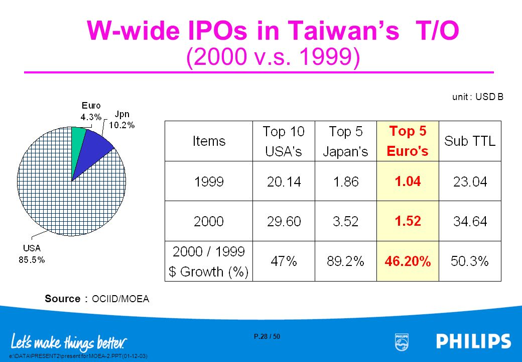 W-wide IPOs in Taiwan's T/O (2000 v.s. 1999)