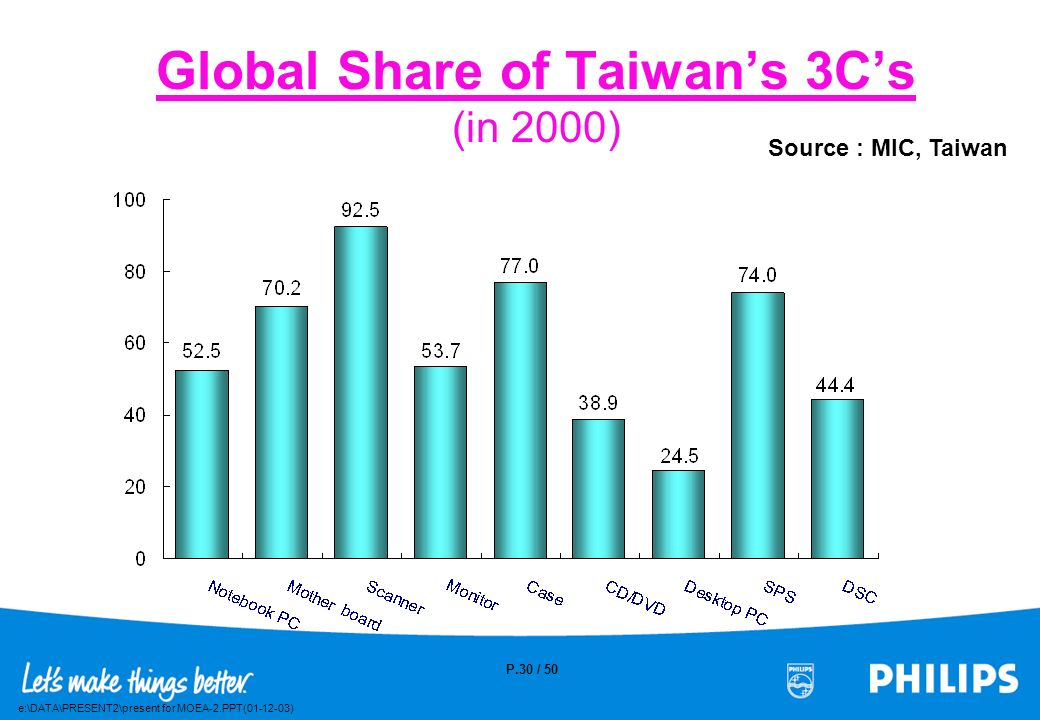 Global Share of Taiwan's 3C's (in 2000)