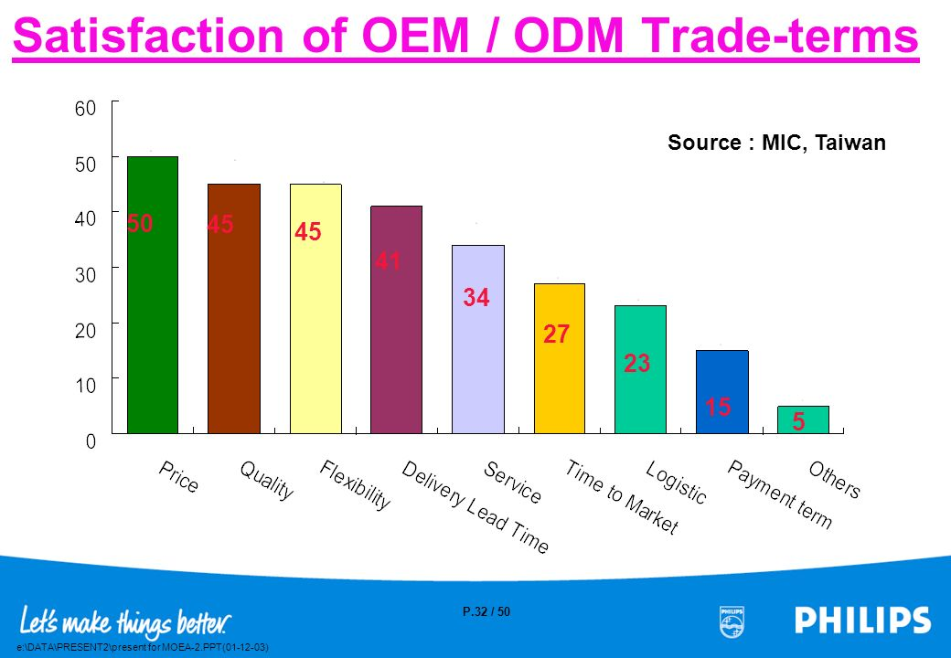 Satisfaction of OEM / ODM Trade-terms