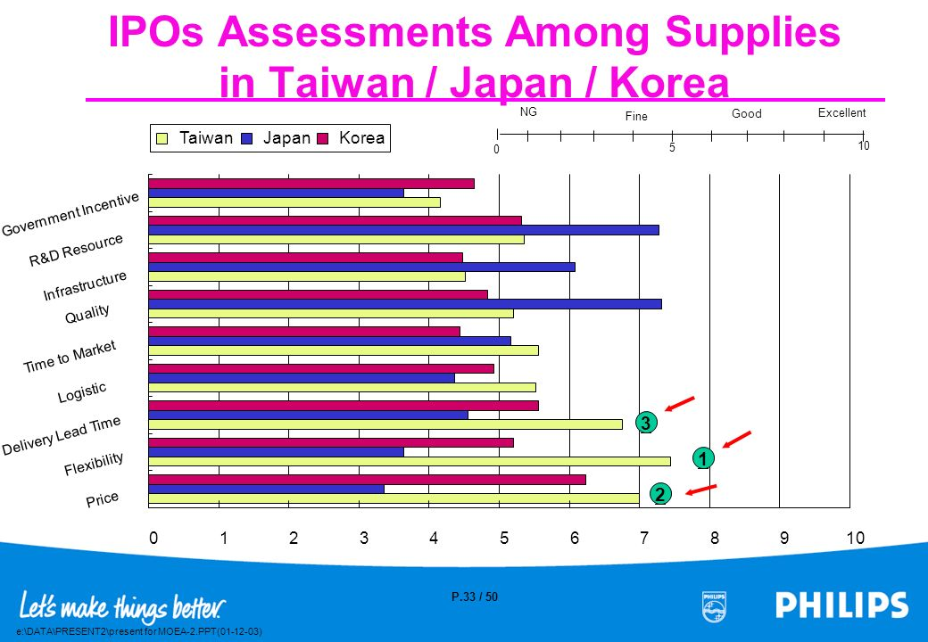 IPOs Assessments Among Supplies in Taiwan / Japan / Korea