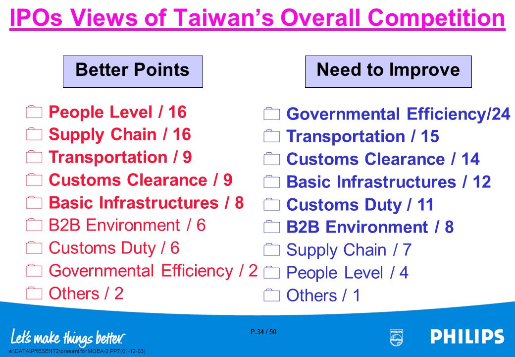 IPOs Views of Taiwan's Overall Competition