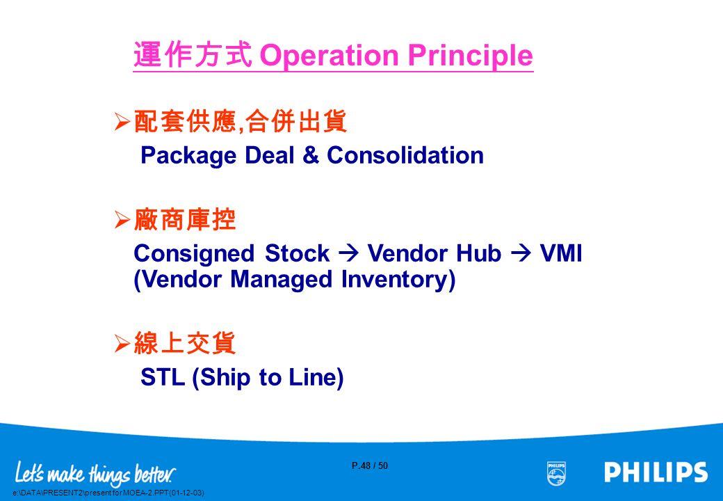 運作方式 Operation Principle
