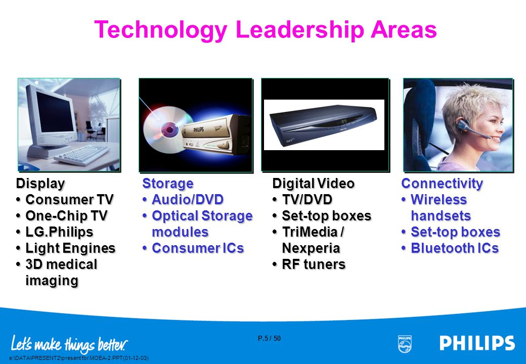 Technology Leadership Areas