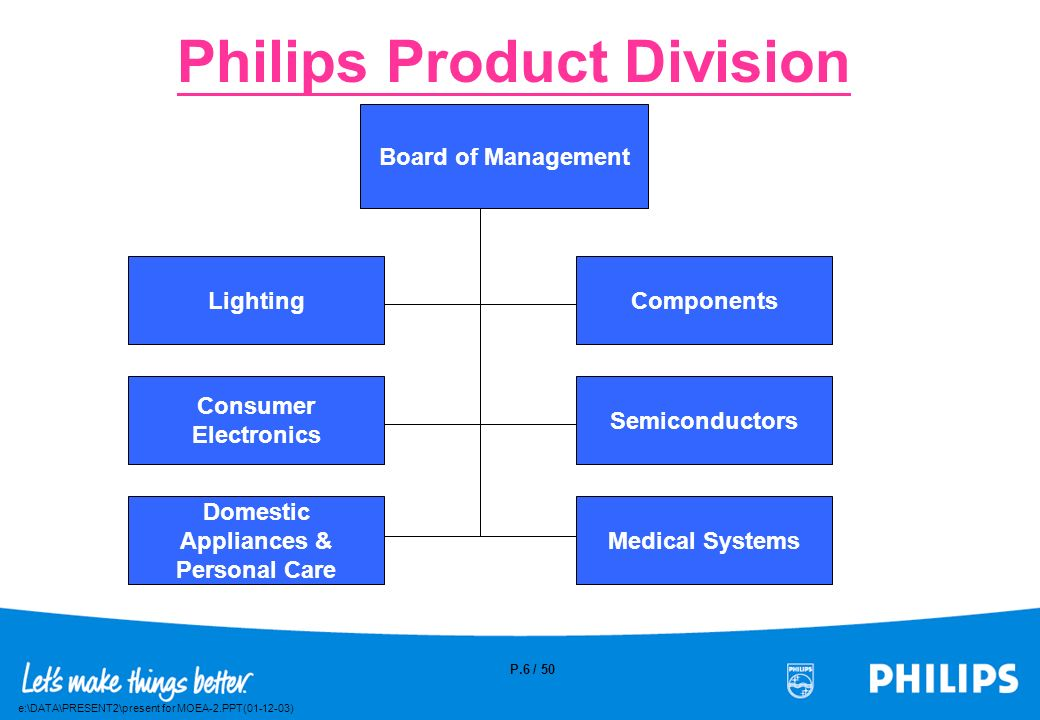 Philips Product Division