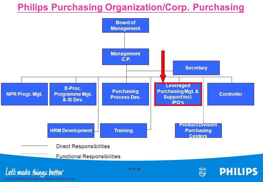 Philips Purchasing Organization/Corp. Purchasing