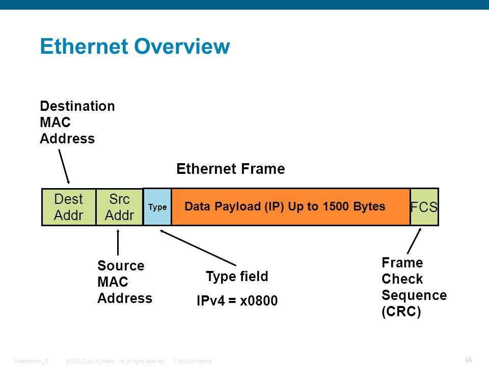 Data Payload (IP) Up to 1500 Bytes
