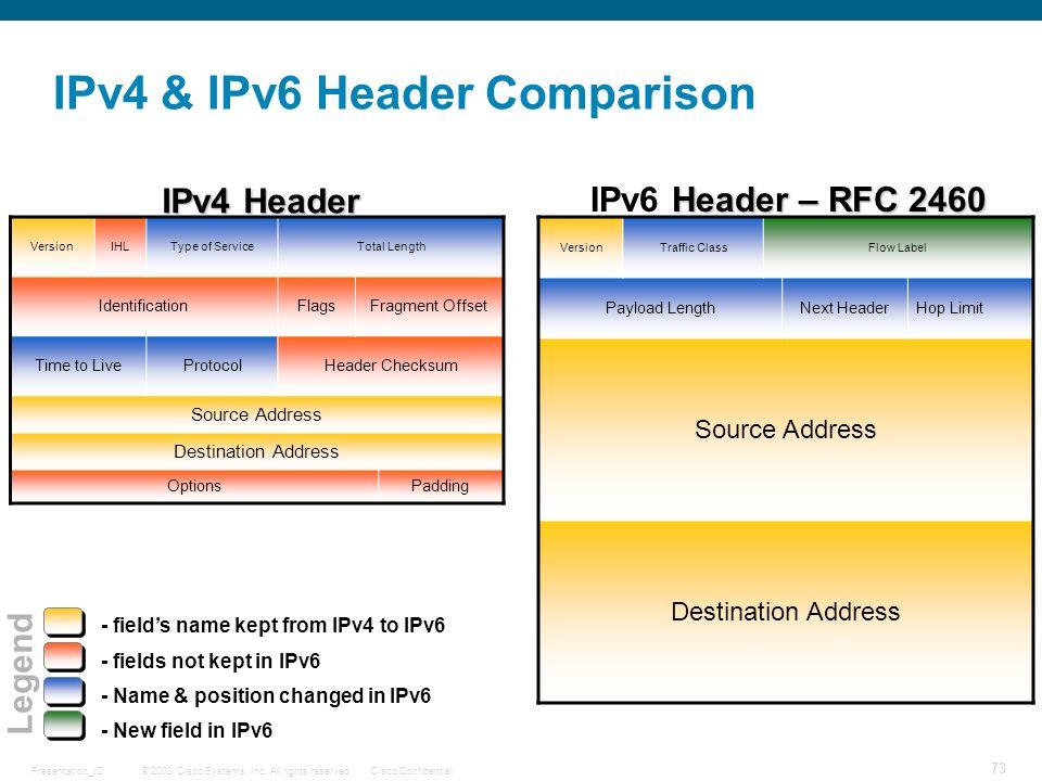 IPv4 & IPv6 Header Comparison