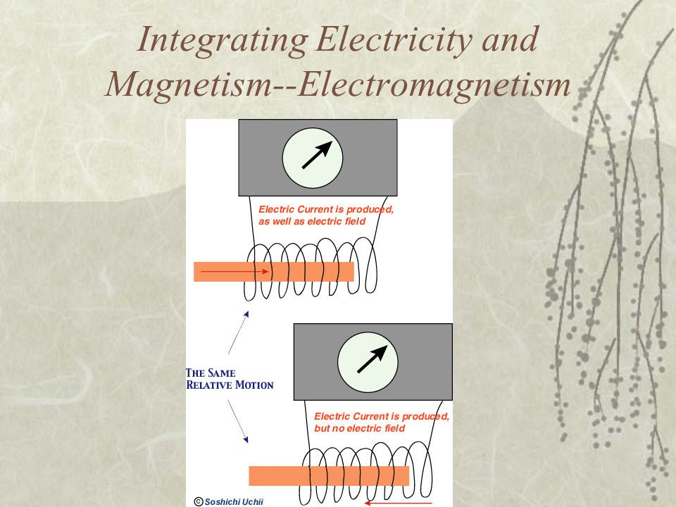 Integrating Electricity and Magnetism--Electromagnetism
