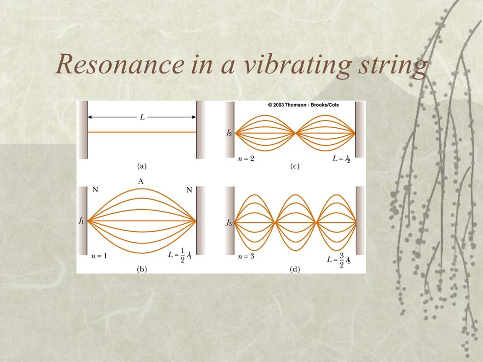 Resonance in a vibrating string