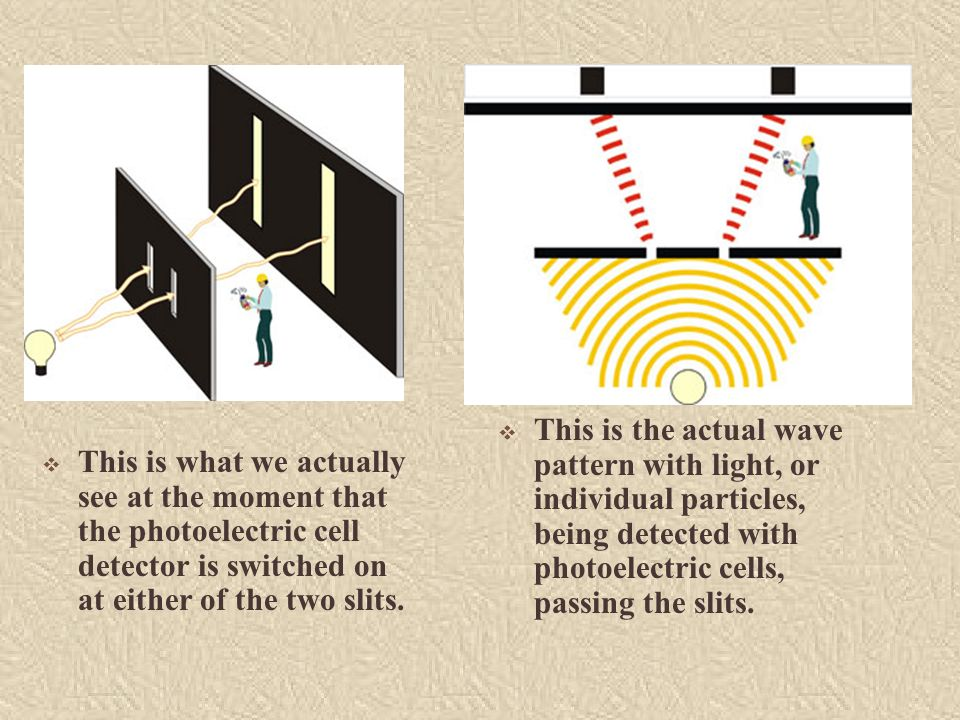 This is the actual wave pattern with light, or individual particles, being detected with photoelectric cells, passing the slits.