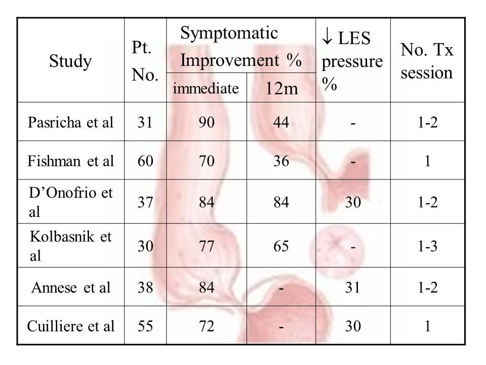 Study Pt. No. Symptomatic Improvement %  LES pressure %