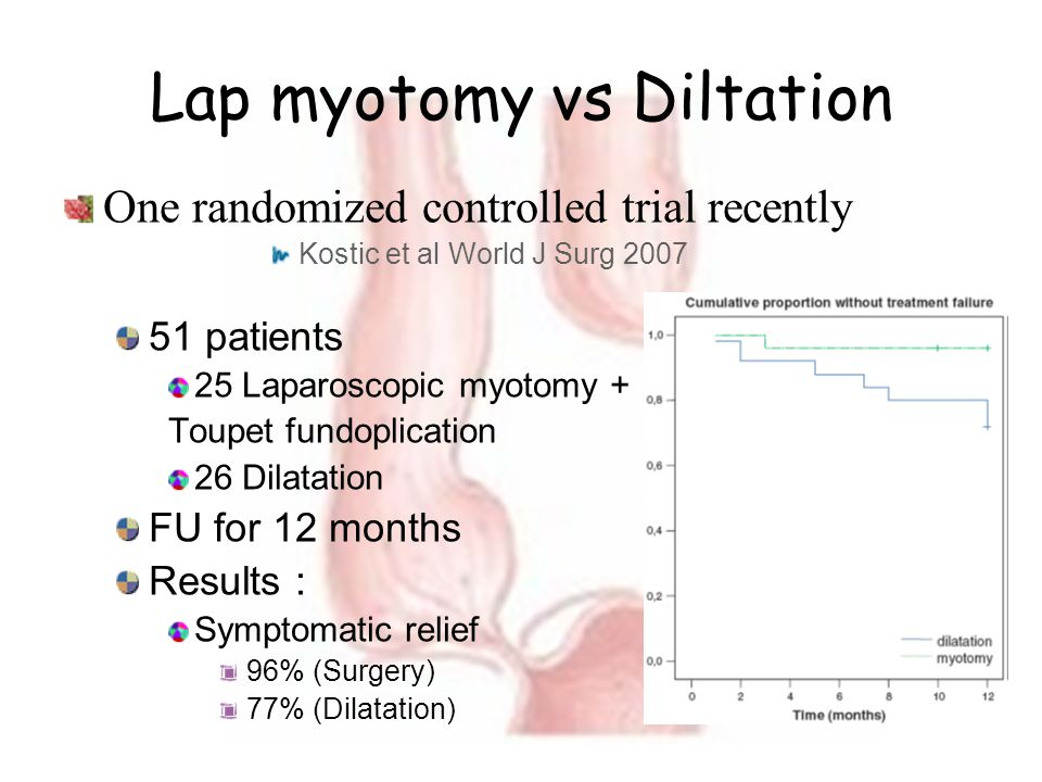 Lap myotomy vs Diltation