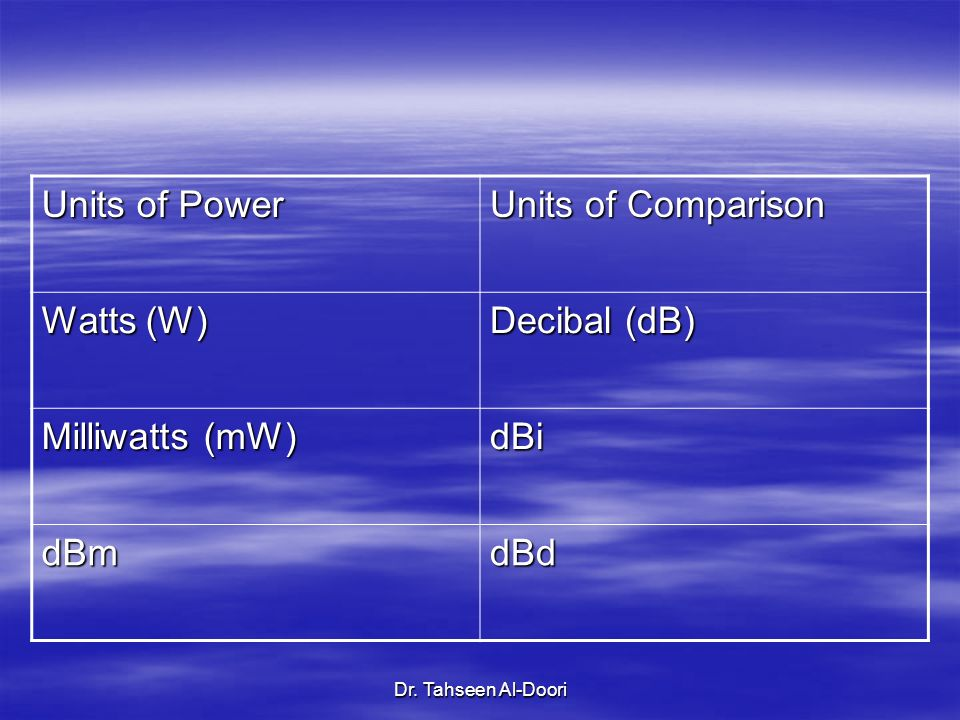 Units of Power Units of Comparison Watts (W) Decibal (dB)