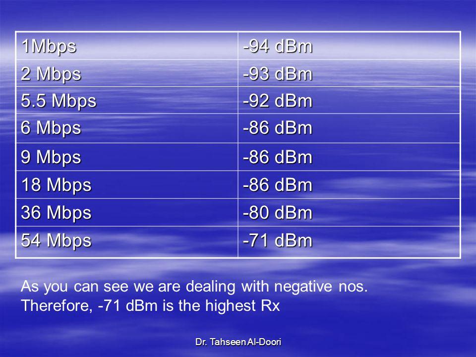 1Mbps -94 dBm 2 Mbps -93 dBm 5.5 Mbps -92 dBm 6 Mbps -86 dBm 9 Mbps