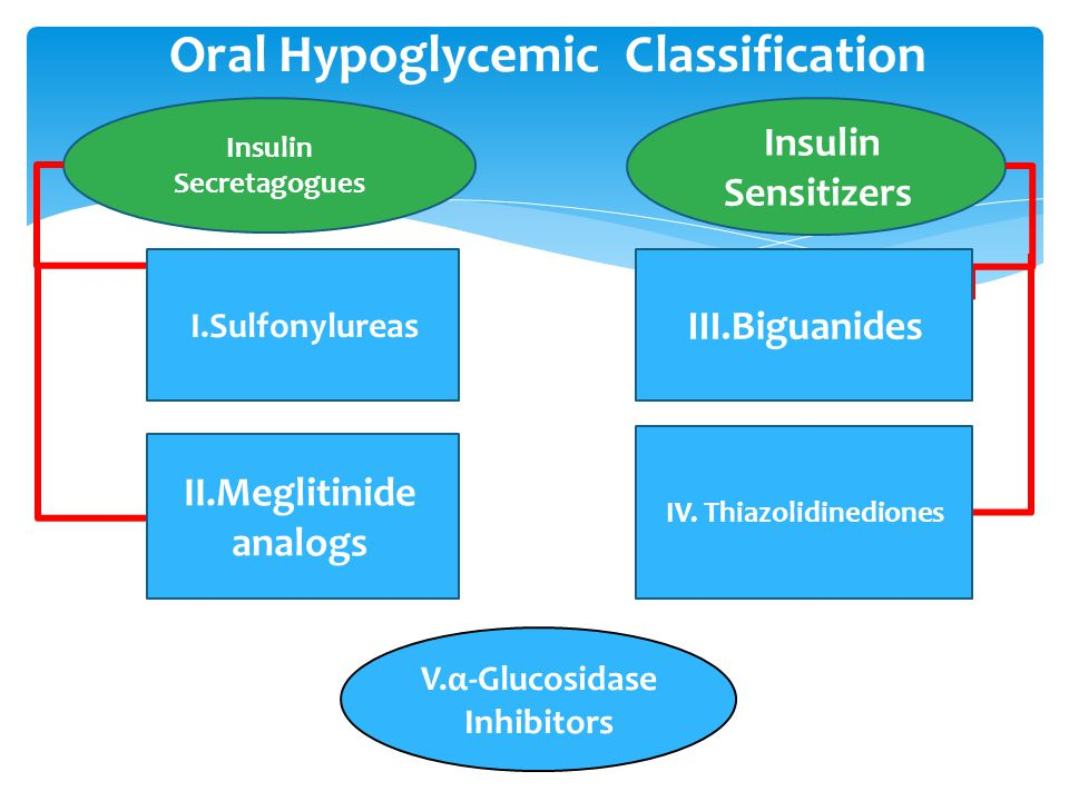 Oral Hypoglycemic Classification