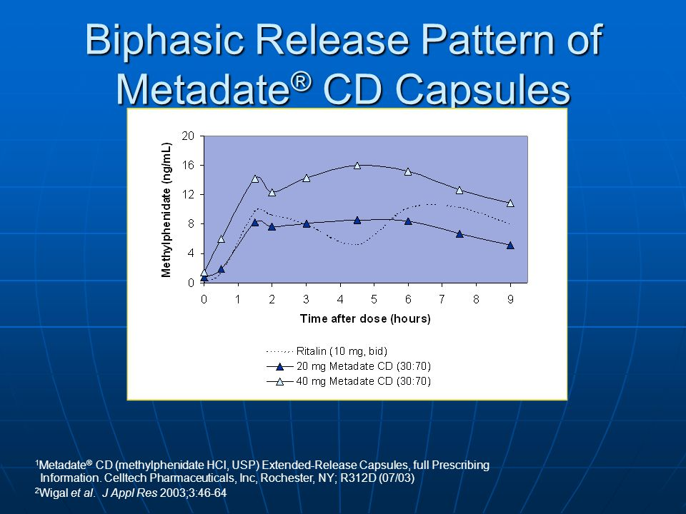 Biphasic Release Pattern of Metadate® CD Capsules