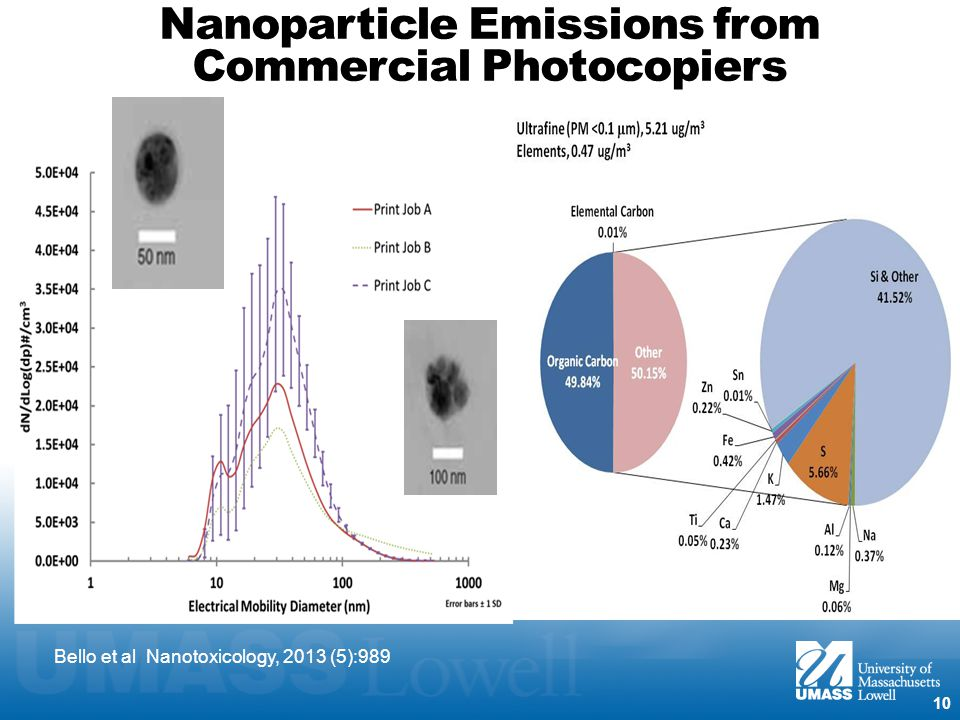 Nanoparticle Emissions from Commercial Photocopiers