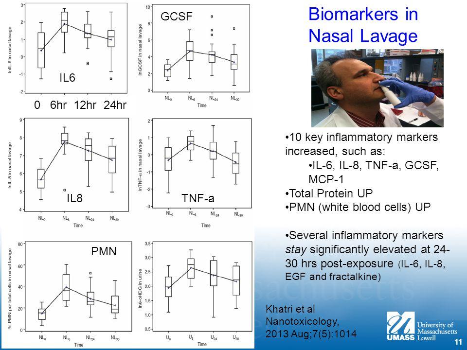 Biomarkers in Nasal Lavage