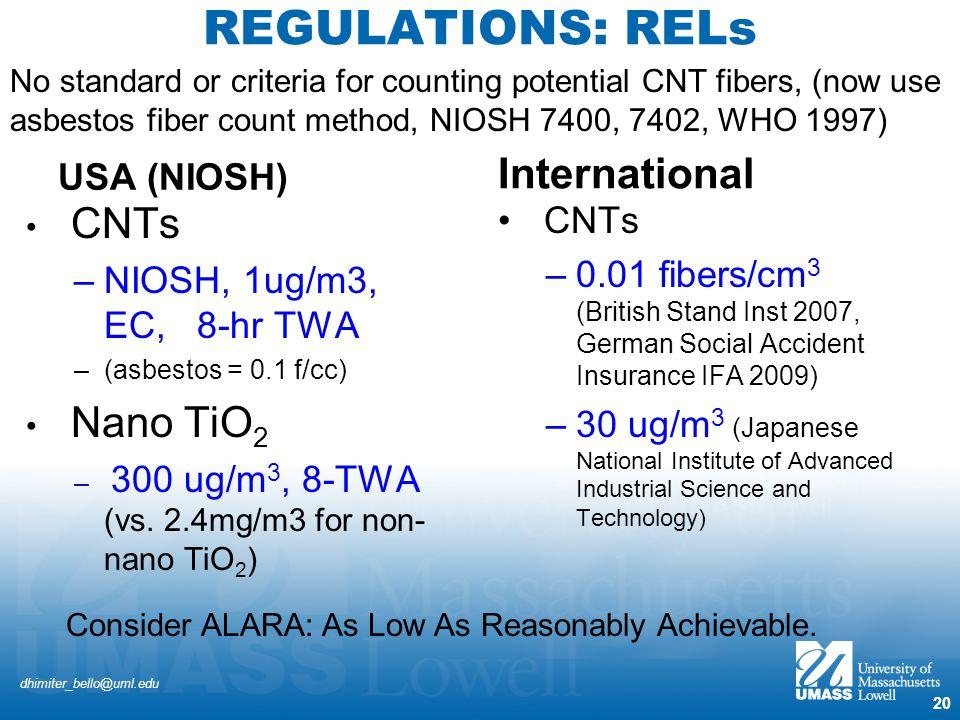 REGULATIONS: RELs International USA (NIOSH) CNTs