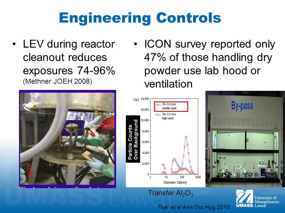 Engineering Controls LEV during reactor cleanout reduces exposures 74-96% (Methner JOEH 2008)