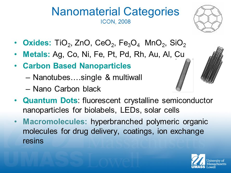 Nanomaterial Categories ICON, 2008