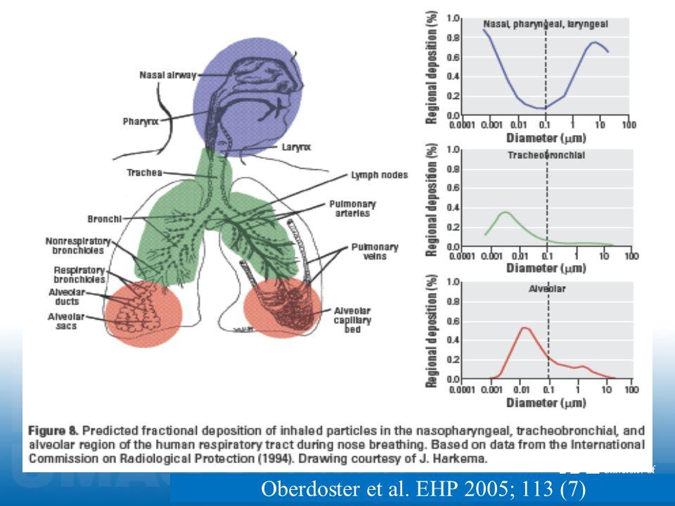 Oberdoster et al. EHP 2005; 113 (7)