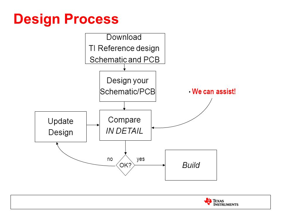 Design Process Download TI Reference design Schematic and PCB