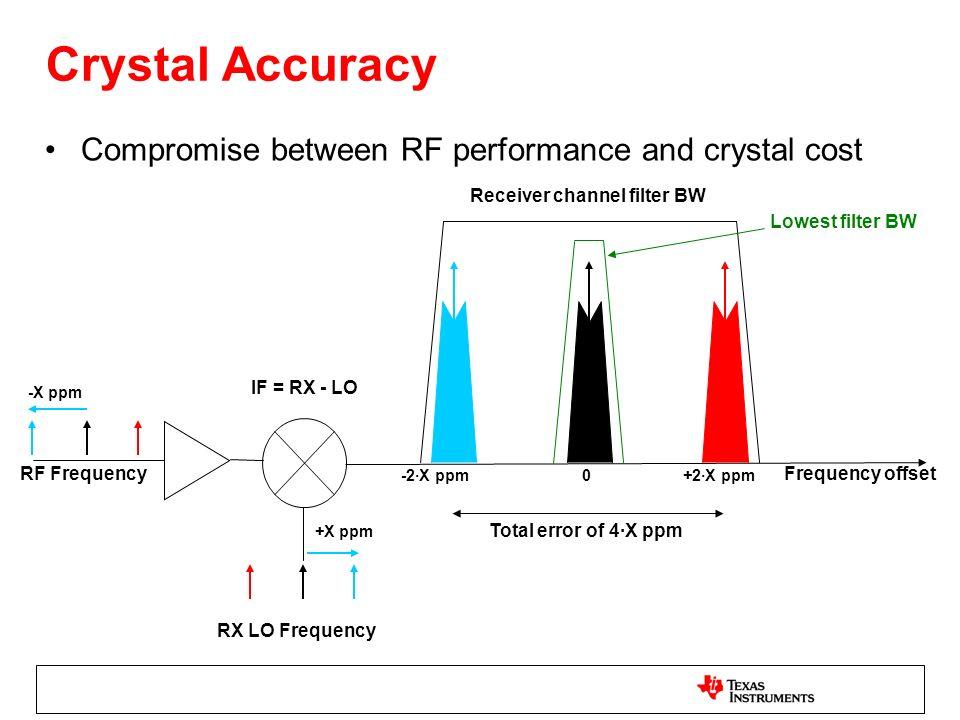 Crystal Accuracy Compromise between RF performance and crystal cost