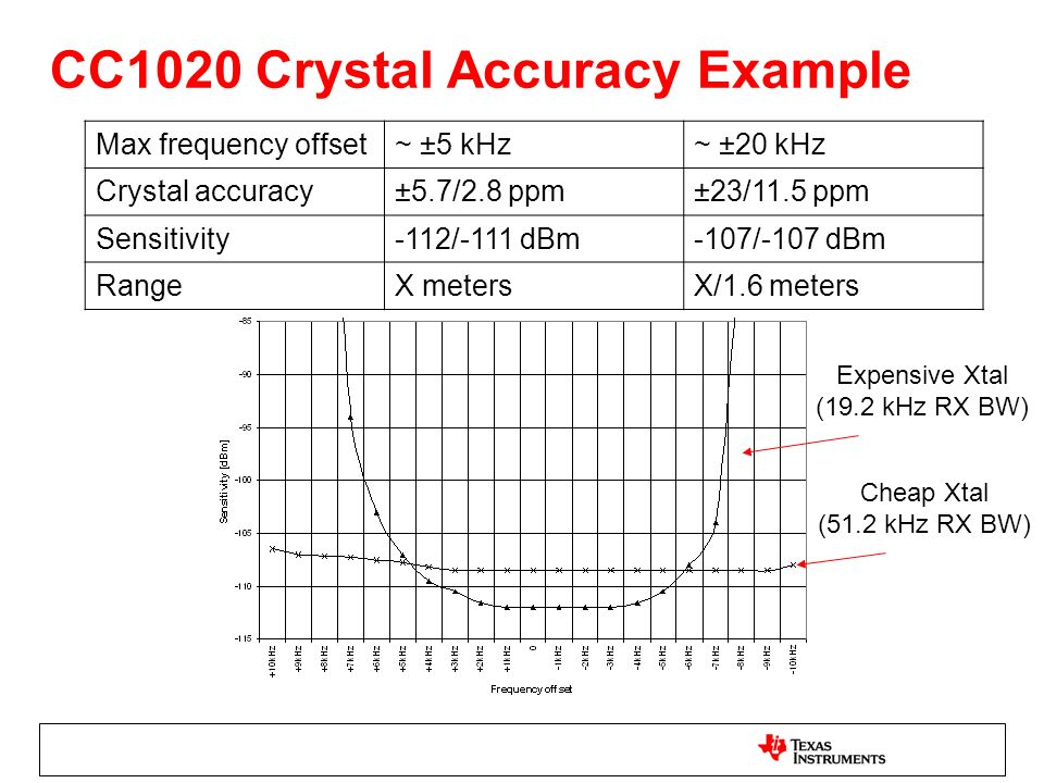 CC1020 Crystal Accuracy Example
