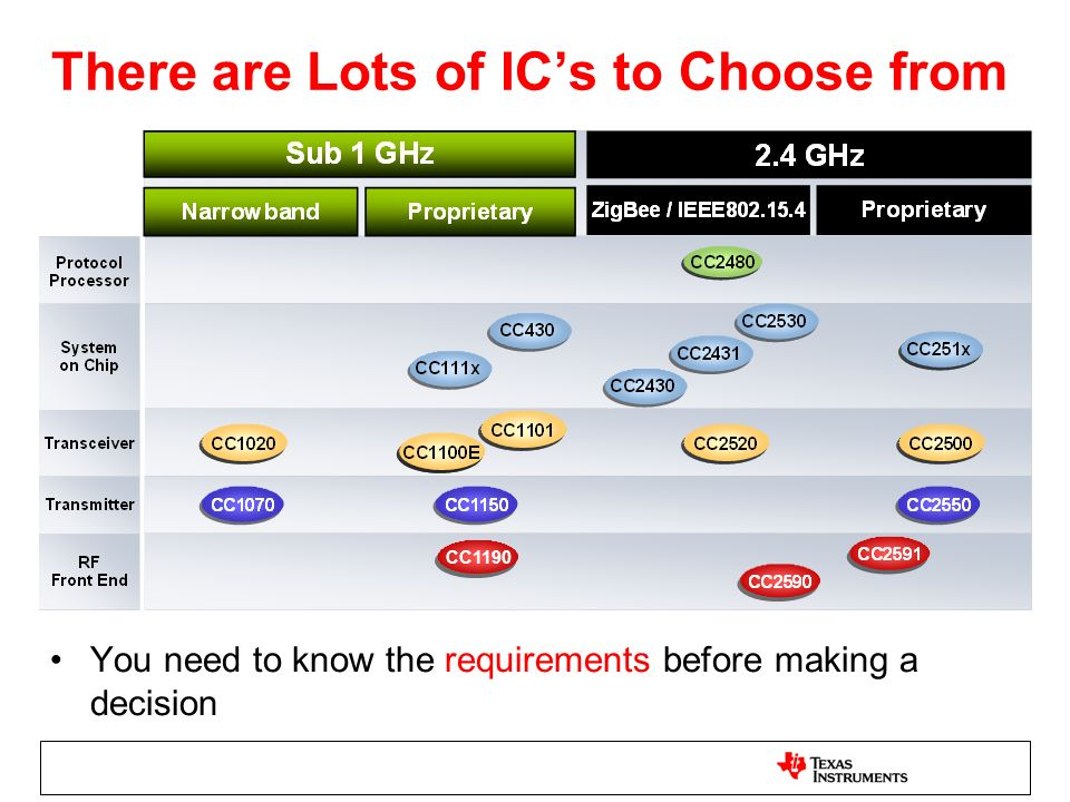 There are Lots of IC's to Choose from